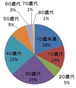 エイゴルの受講生全年齢の構成比