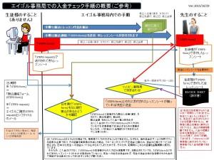 エイゴル事務局での入金チェック手順の概要フロー図