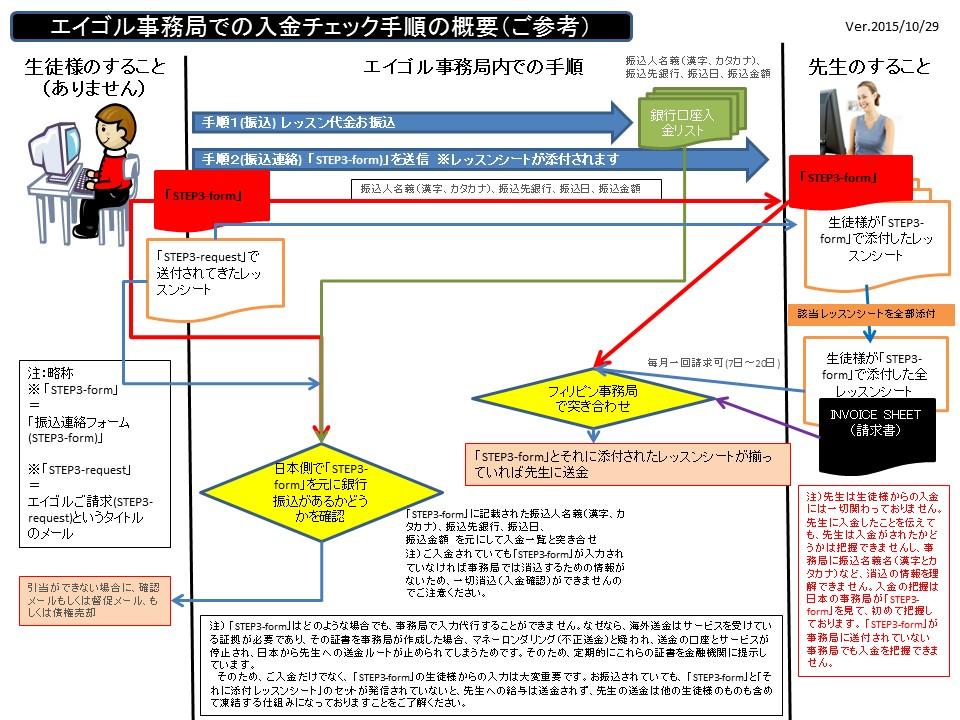 EIGORUProcedure入金チェックの業務手順