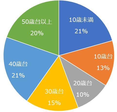 エイゴル生徒様の年齢構成比率円グラフ